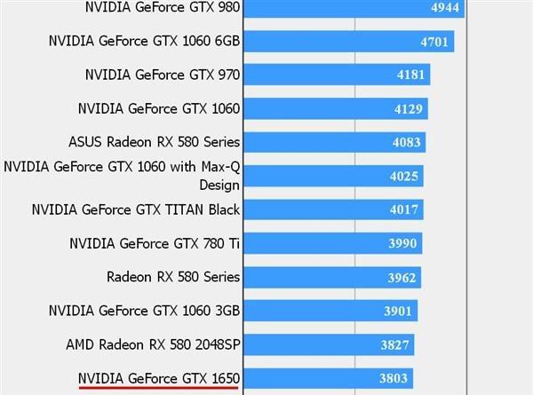 geforce mx250 vs gtx 1650