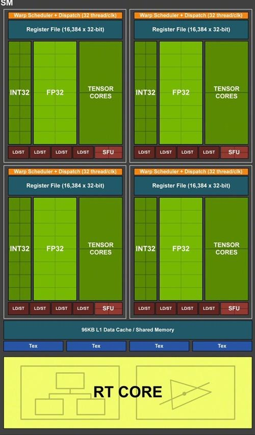 NVIDIA RTX 2060 SUPER Review - SM-Turing