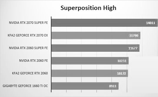 NVIDIA RTX 2060 SUPER Review benchmarks
