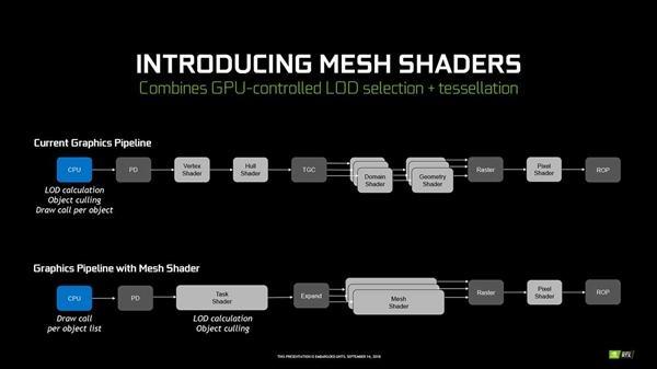 NVIDIA RTX 2060 SUPER Review - shaders