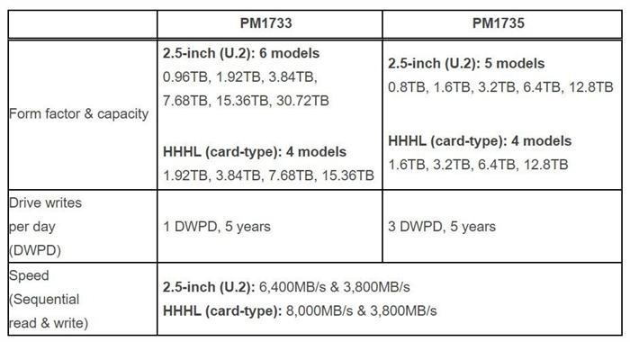 Samsung PM1733 PM1735 specifications