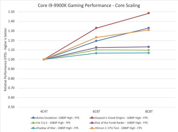 intel vs amd gaming