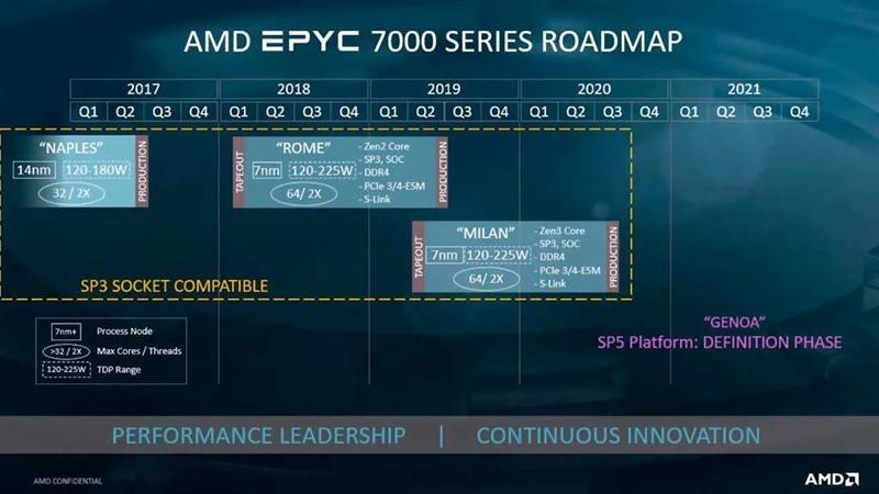 AMD Ryzen 4000 benchmark