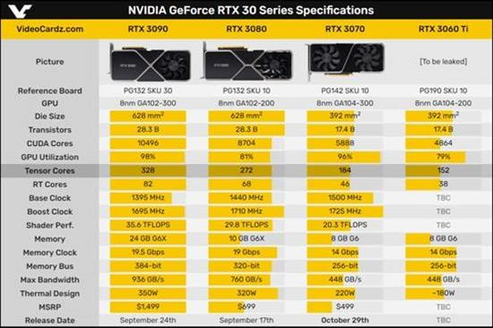 Nvidia GeForce RTX 3070 vs 2080 ti