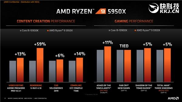 AMD Ryzen 9 5950X vs Ryzen 9 3950X benchmark